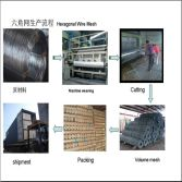 The process route for Hexagonal Wire Mesh