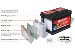AGM Technology for Start-Stop Car Battery