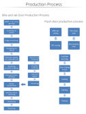Door Production Process