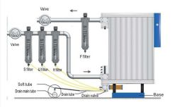 Common Mistakes of Compressed Air Purification System