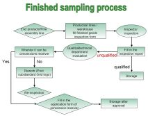 QA/QC Introduction_Finished Sampling Process