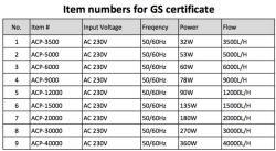 GS certificate is coming