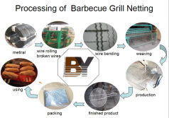 The processing of Barbecue Grill Netting
