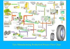 Joyall brand tires production procedure