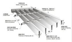 Why big price difference between different steel grating supplier?