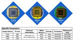 Different types of image chip for car cameras