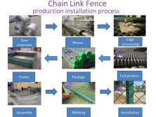 The production installation process for Chain Link Fence