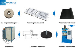 About Rubber-coated Magnet