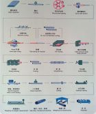 Process flow chart of out diameter 140mm hot rolling seamless steel pipe machine set