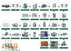 Setted Yoghurt Production Line Flow Diagram