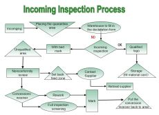 Incoming Inspection Process