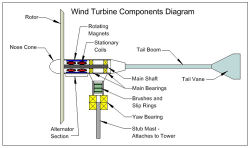 Magnet Application-Electric generators for wind turbines
