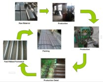 High Ribbed Formwork production process