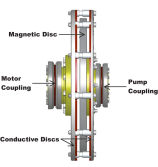 Magnet Application-Magnetic Bearings and Couplings