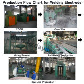 Production Flow Chart for Welding Electrode