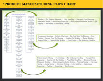 Fuyuan Flow Chart of Production