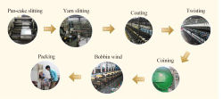 Metallic yarn process flow chart