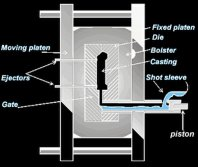 Aluminum die casting process introduction