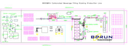 8000BPH Carbonated Drinks Filling Production Line