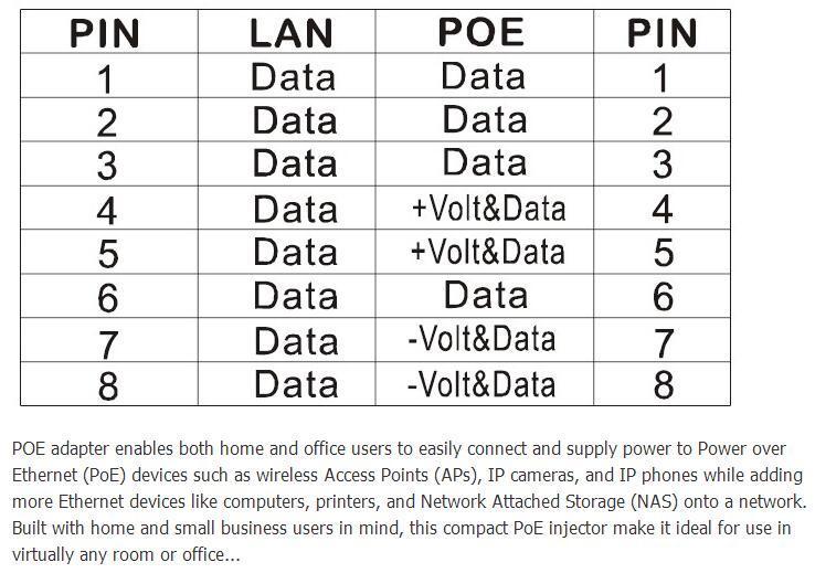 48W Poe Power Supply
