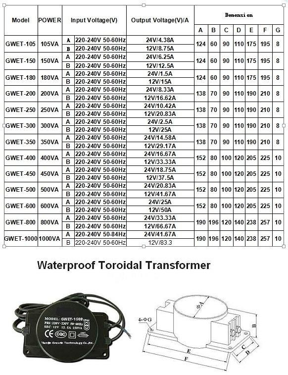 High Efficiency UPS Toroidal Transformer (GWB106)