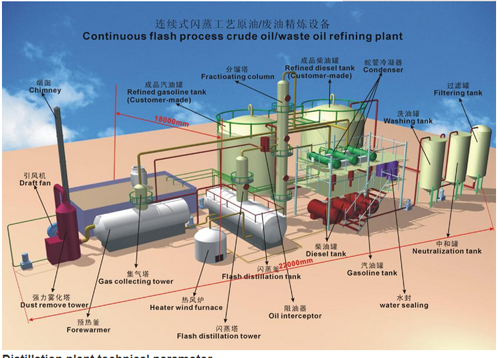 Recycling Waste Lube Oil Distillation Machinery