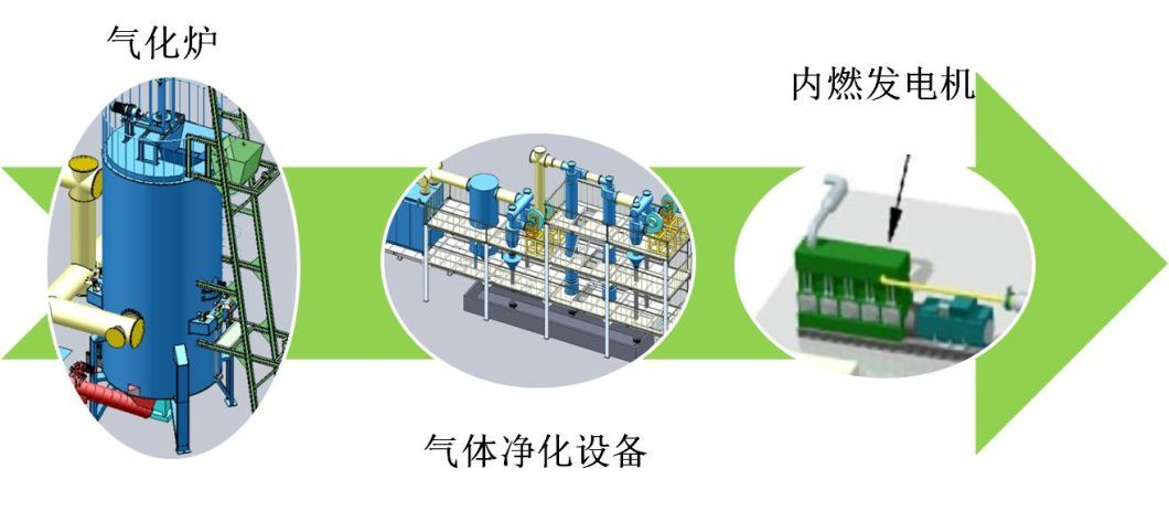Biomass Biogas Gasification Power Plant Suppliers