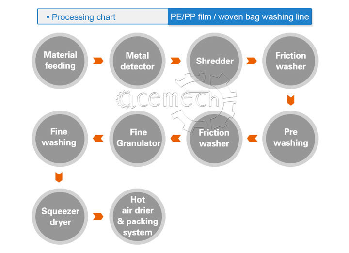 Hot Sale PP Woven Bag HDPE Bottle PP PE HDPE Milk Bottle Drum PS ABS PC Sheet Crushing Washing Recycling Machine