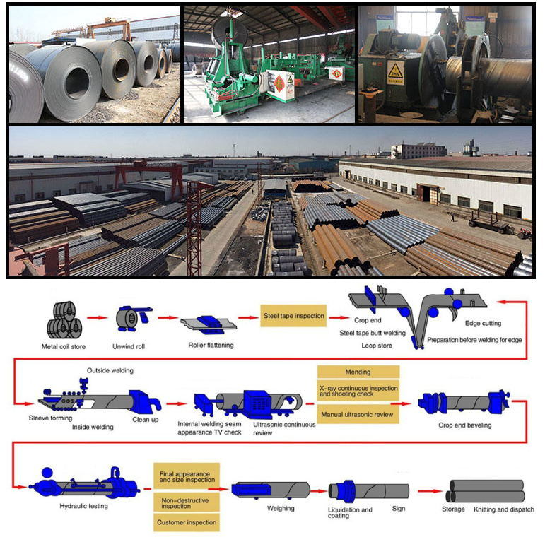 China Wholesaler Q235 SSAW Carbon Steel Spiral Welded Pipe Gas and Oil Pipe
