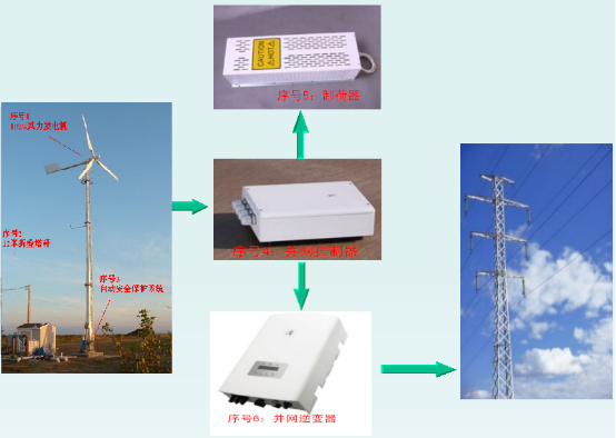 on Grid Solution Plan with 10kw Patent Pitch Controlled Wind Turbine