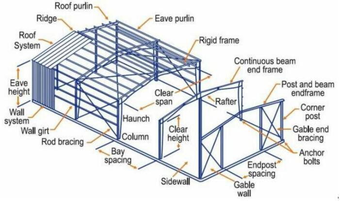 [Hot Item] Lowest Cost and High Quality Prefabricated Steel Structure  Workshop Warehouse