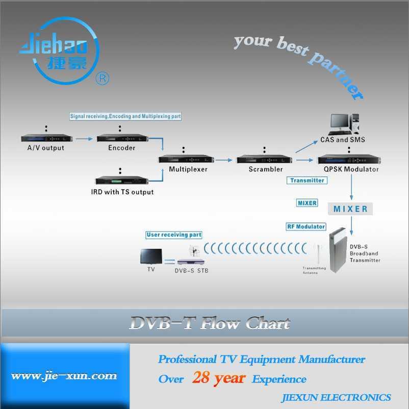 China CATV Headend DVB-T/T2 System Solution MMDS Digital TV