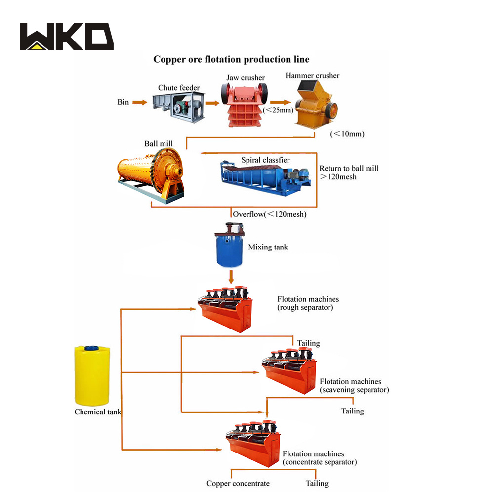 China Gold Extraction Process Flow Chart For Tantalite Gold Ore Photos Pictures Made In China Com