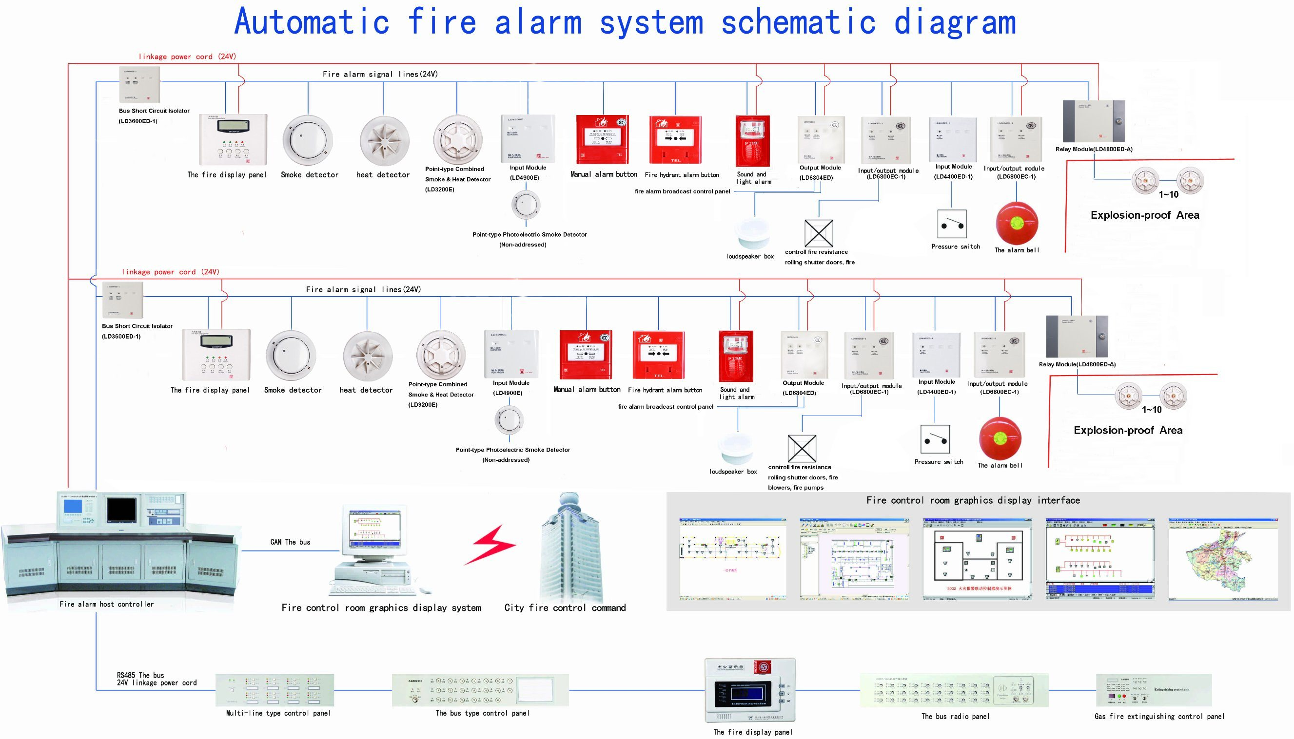 addressable fire alarm system panel/ controller/linkage type