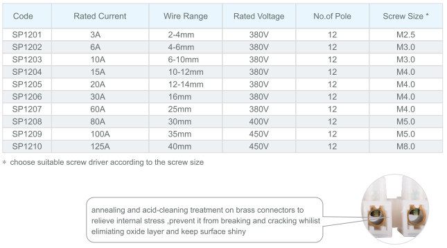 125a Wire Size - WIRE Center •