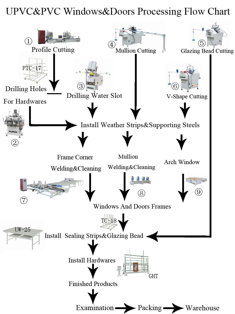 China Upvc Window Door Three Head Seamless Welding Machine Photos Diagram For