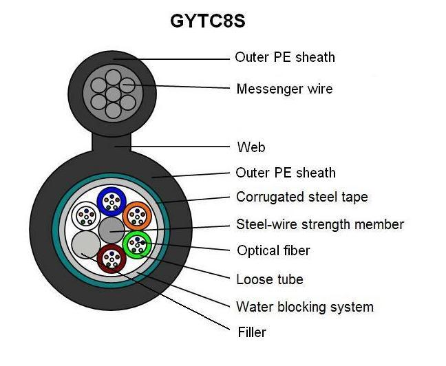 Figure 8 Self-Support Fiber Optic Cable GYTC8S with Steel Messenger Wire