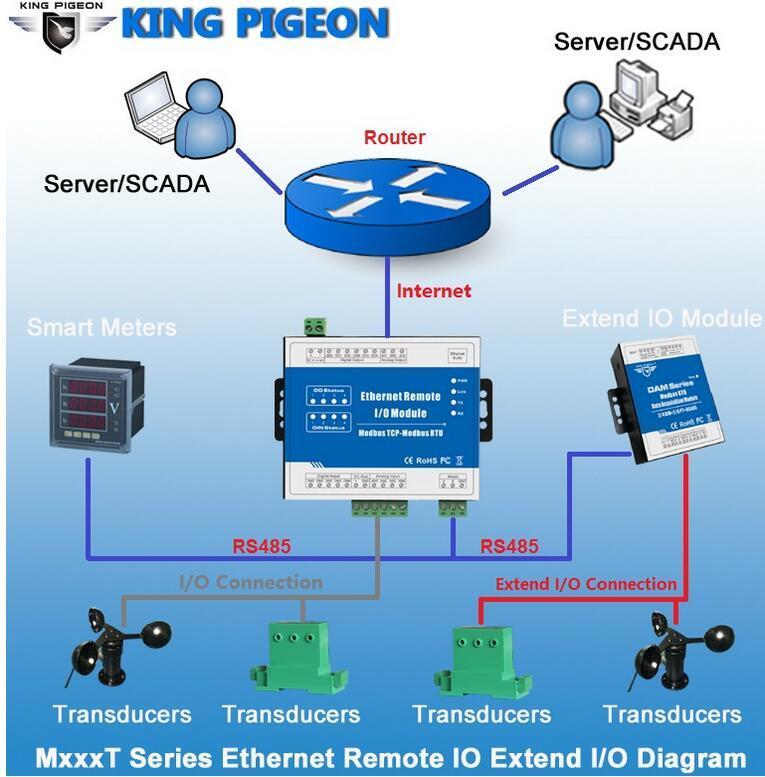 [Hot Item] Modbus TCP Ethernet Remote Io Module Scada, OPC Server Support  VFD PWM M120t