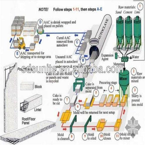 [Hot Item] AAC Block Making Machine/AAC Block Production Line