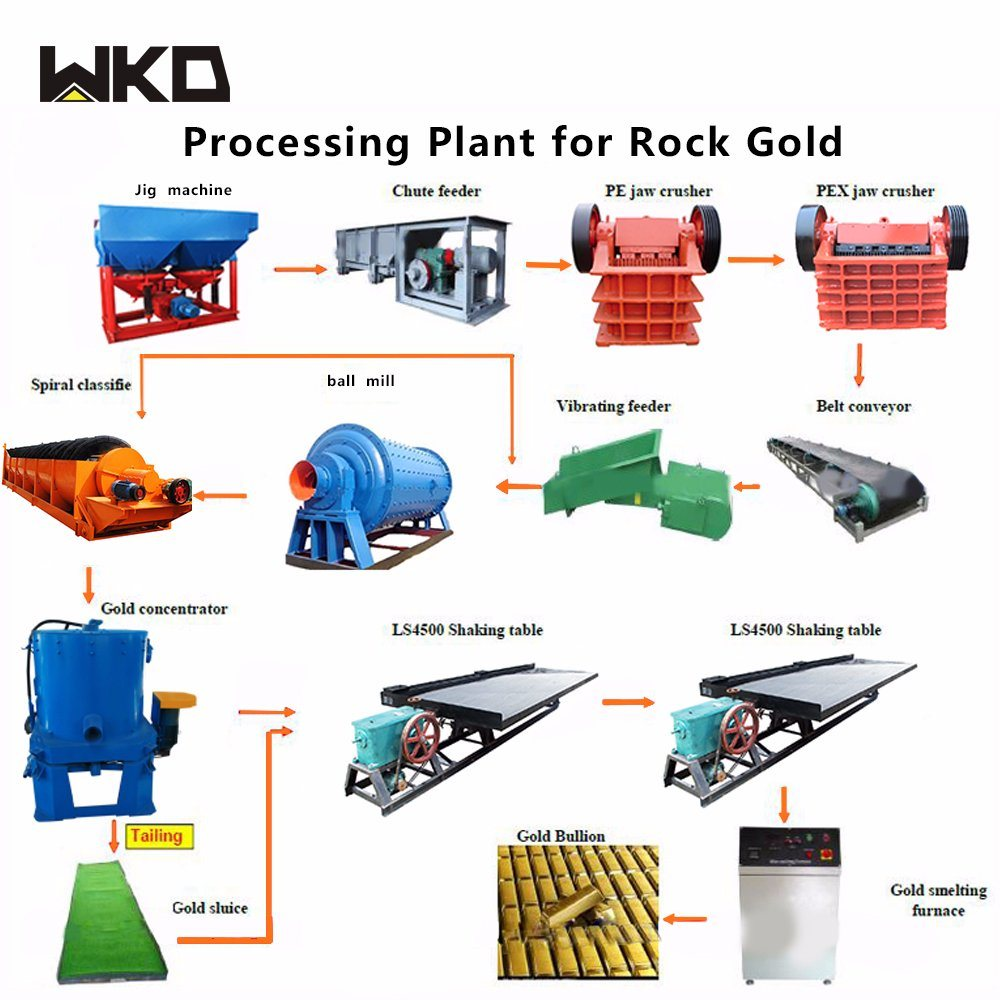 Gold Extraction Process Flow Chart For Tantalite Gold Ore China Gold Recovery Equipment Gold Mining Equipment Made In China Com