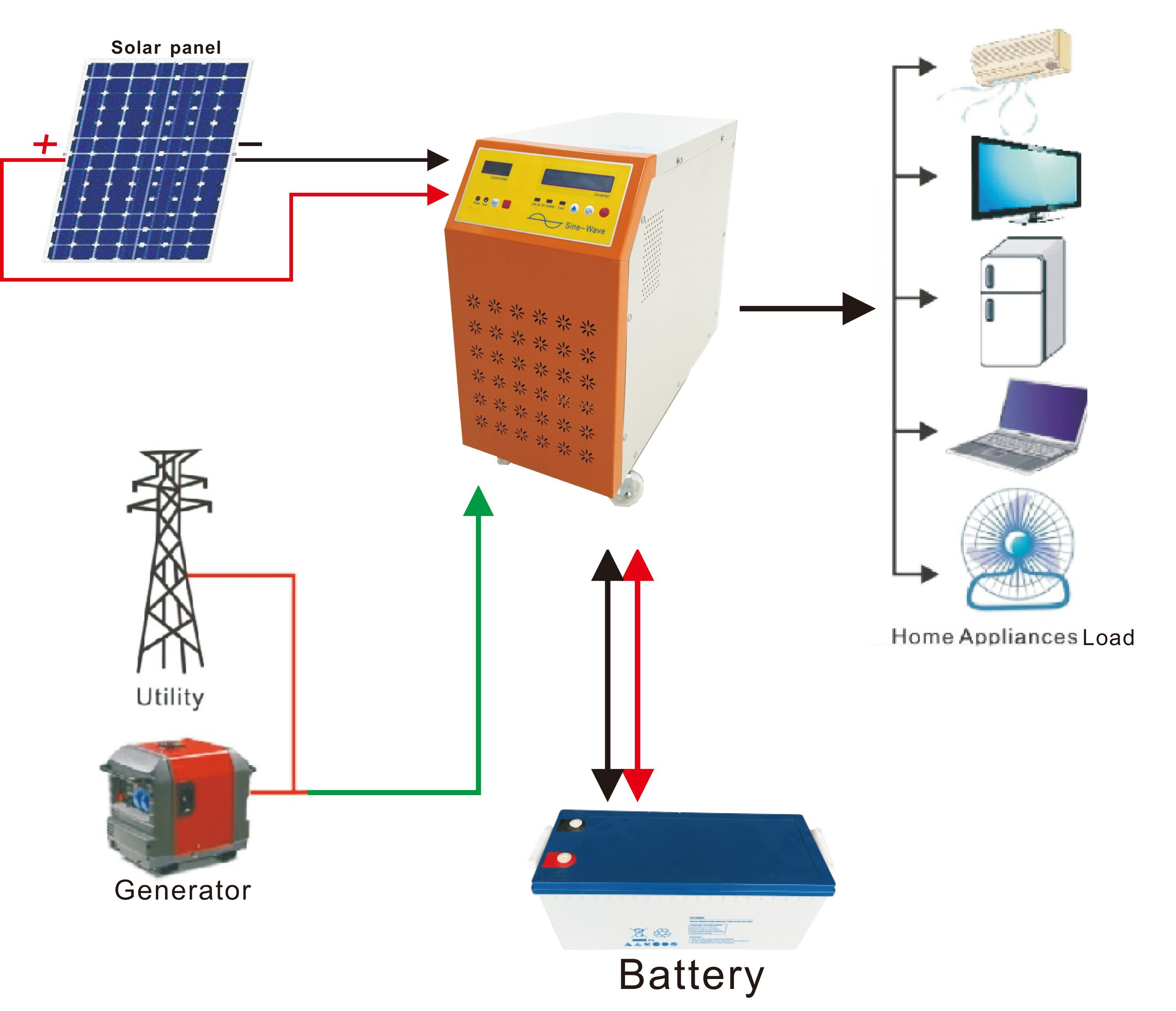 China On And Off Grid Hybrid Power Inverter For German Solar Energy Wiring Diagram System Pure Sine Wave