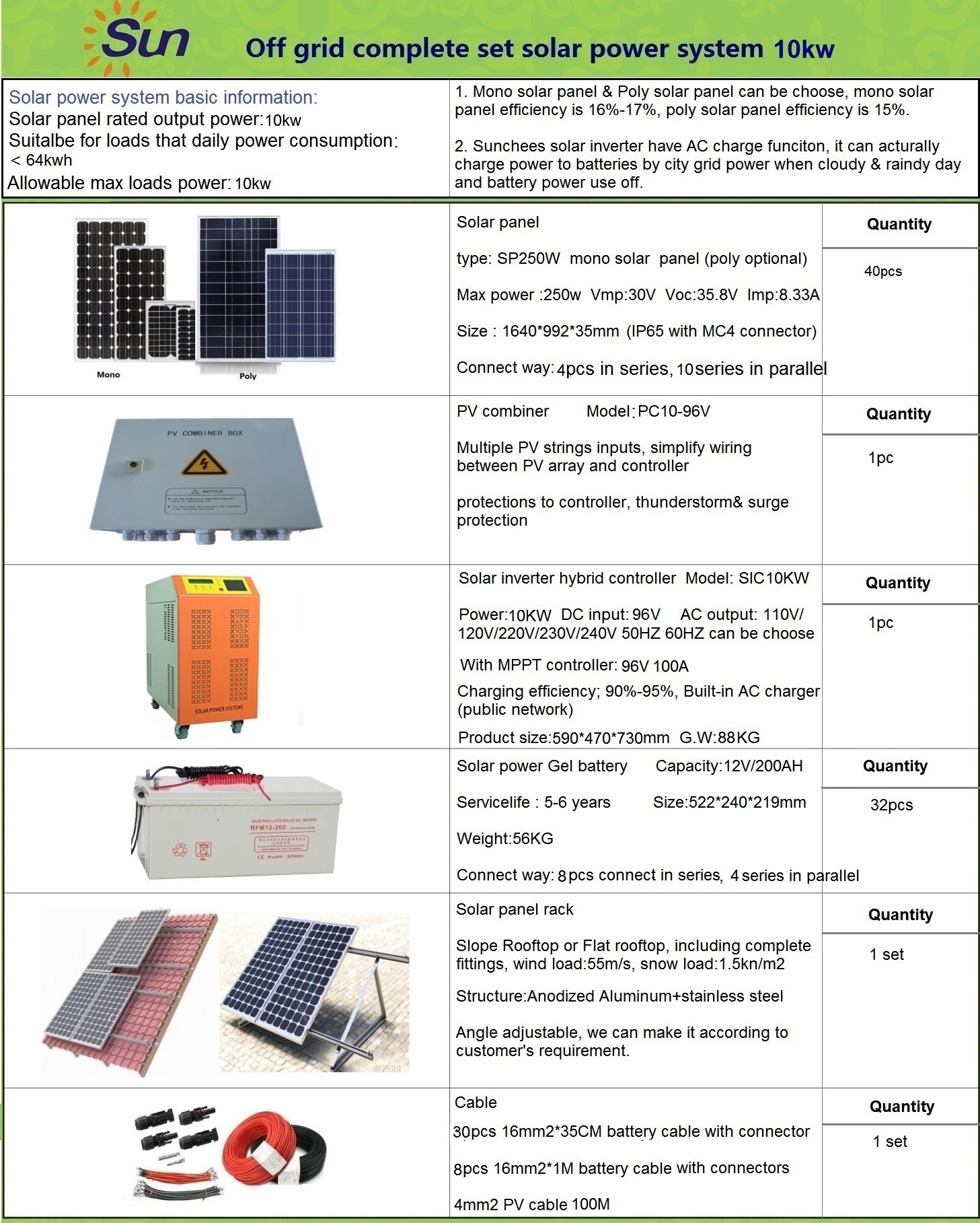 China Grid Tie in 5kw Solar Panel Kits