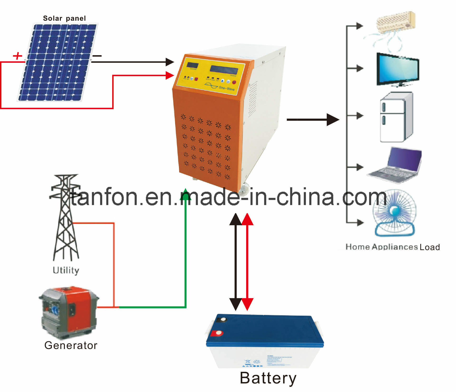 China 3kw Home Solar Power System, off Grid Solar System - China 3kw Solar  System, off Grid Solar Power System