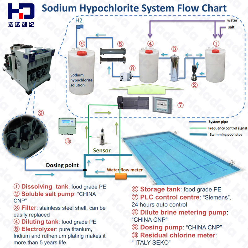 China Salt Electrolysis System For Swimming Pool Disinfection