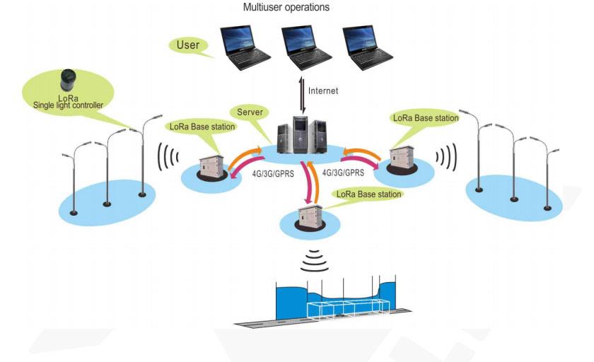 China Lora Intelligent Lighting Control System For Streetlight Tunnel Light Lora China Wireless System Lorawan