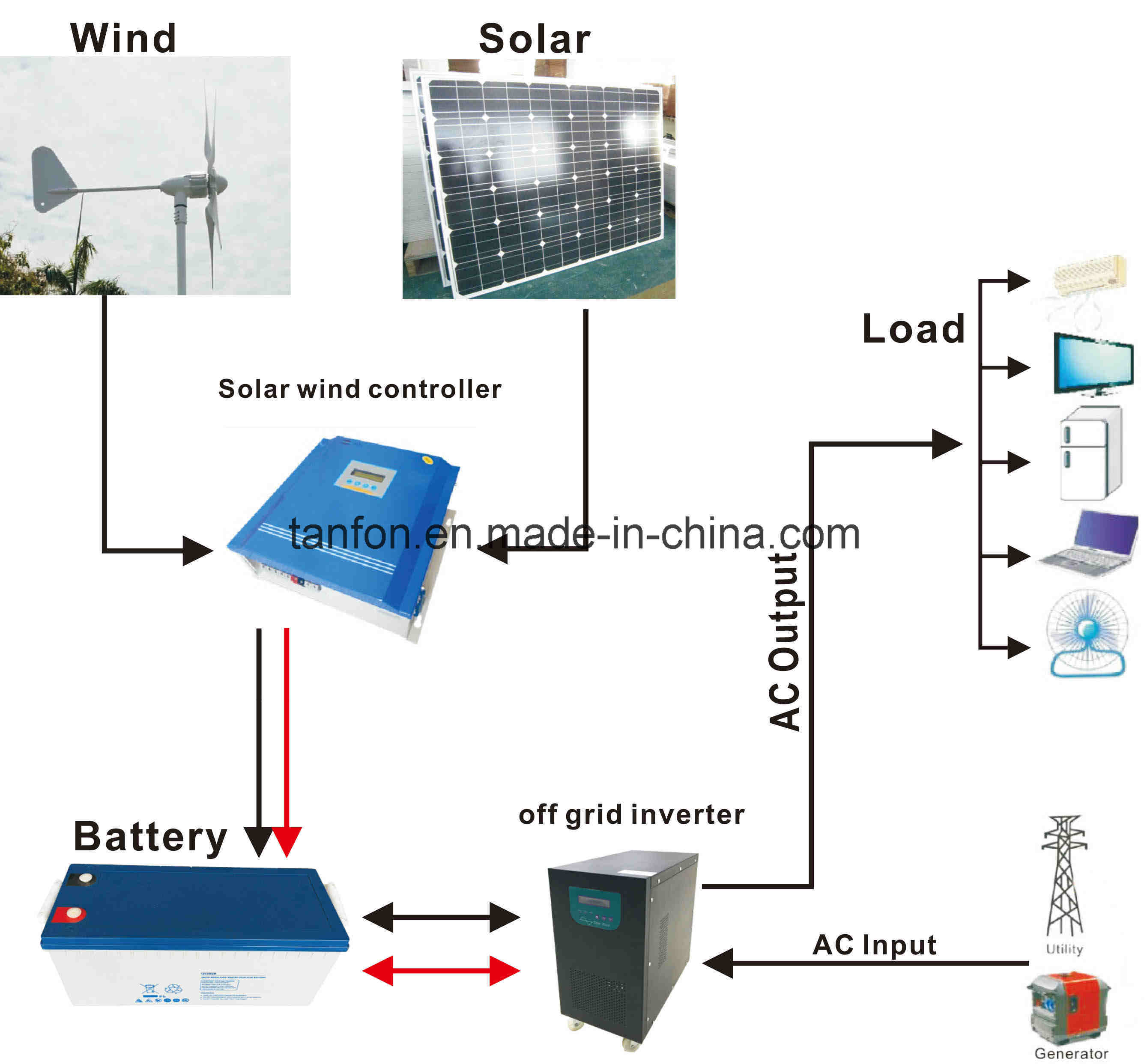 China High Quality 1kw 2kw 3kw 5kw Off Grid Solar Wind