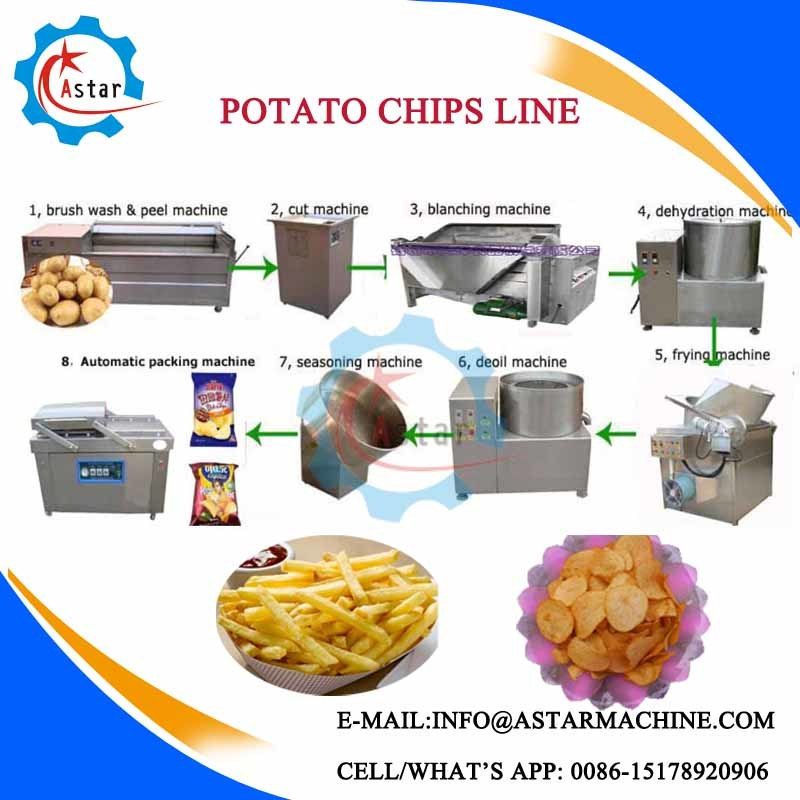 50/100/200kg/H Semi Automatic Potato Chips Production Line for Sale pictures & photos