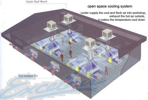 China Open Space Cooling System Ex767 China Open Space