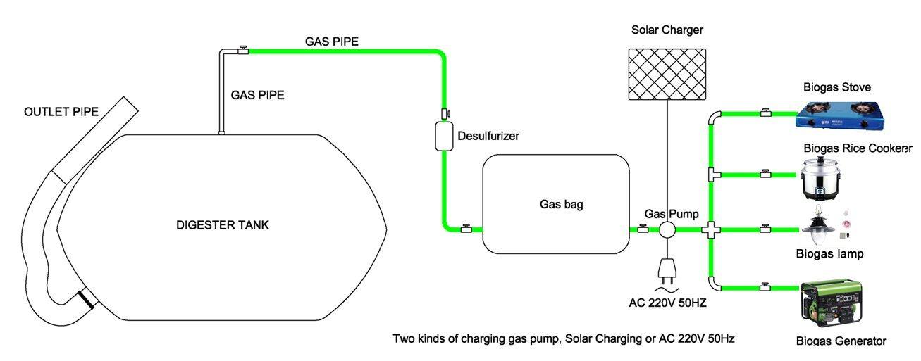 Homemade methane digester crazy homemade for Household biogas plant design pdf