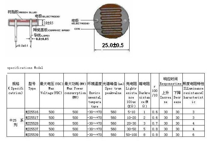 China 25mm Light Dependent Resistor for Optical Control Switch ...